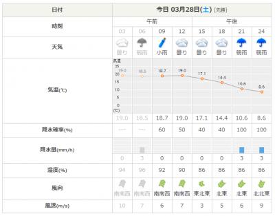 2020年3月28日 三浦市の天気予報
