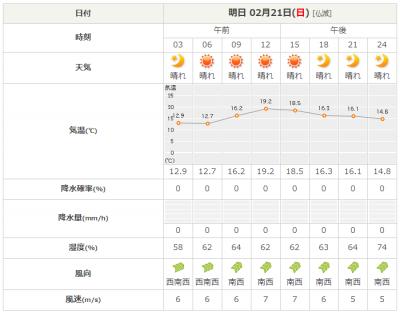 2021年2月21日 三浦方面の天気予報