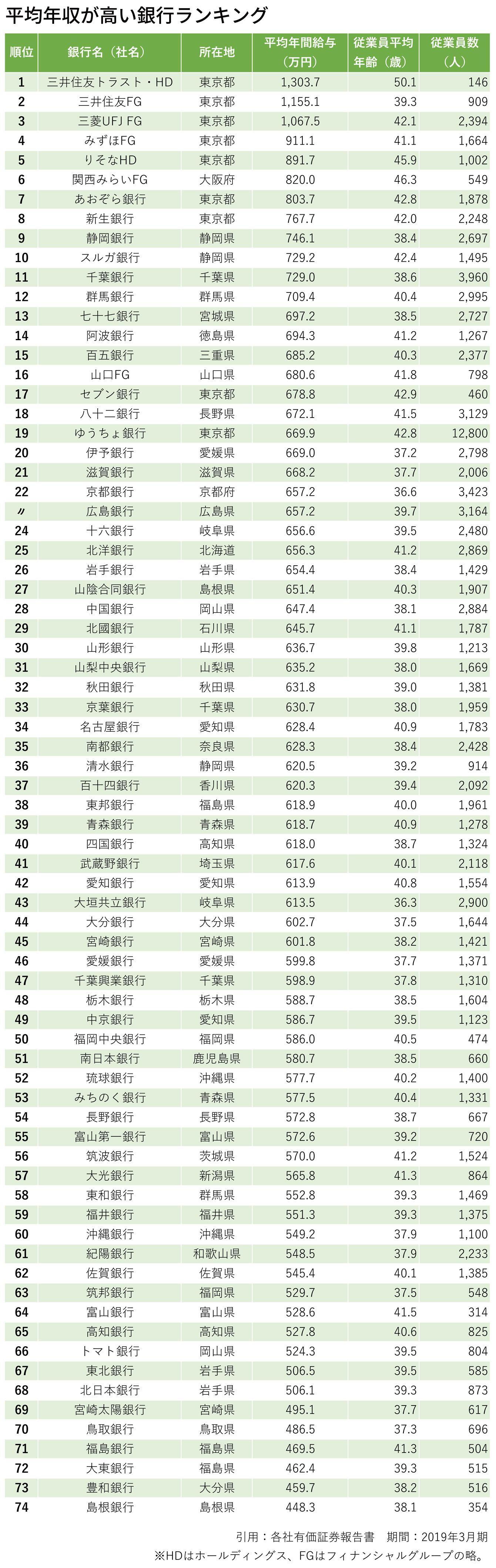 平均年収が高い銀行ランキング