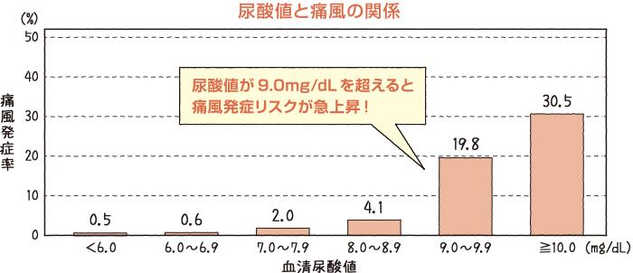 尿酸値と痛風