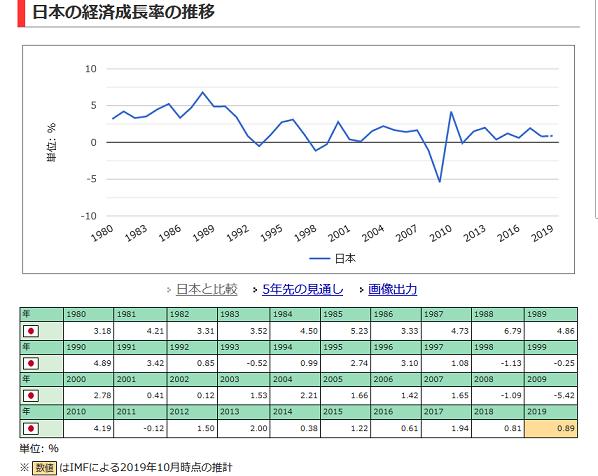 20200521日本の経済成長率