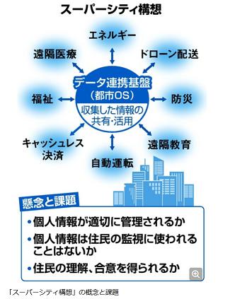 20200521スーパーシティ構想