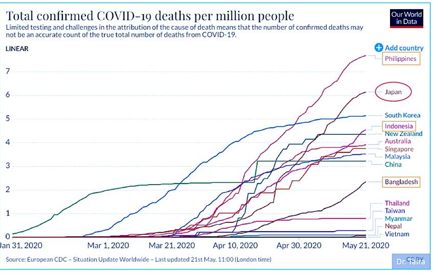 20200526日本の死者数
