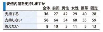 20200623毎日新聞内閣支持率世論調査最新