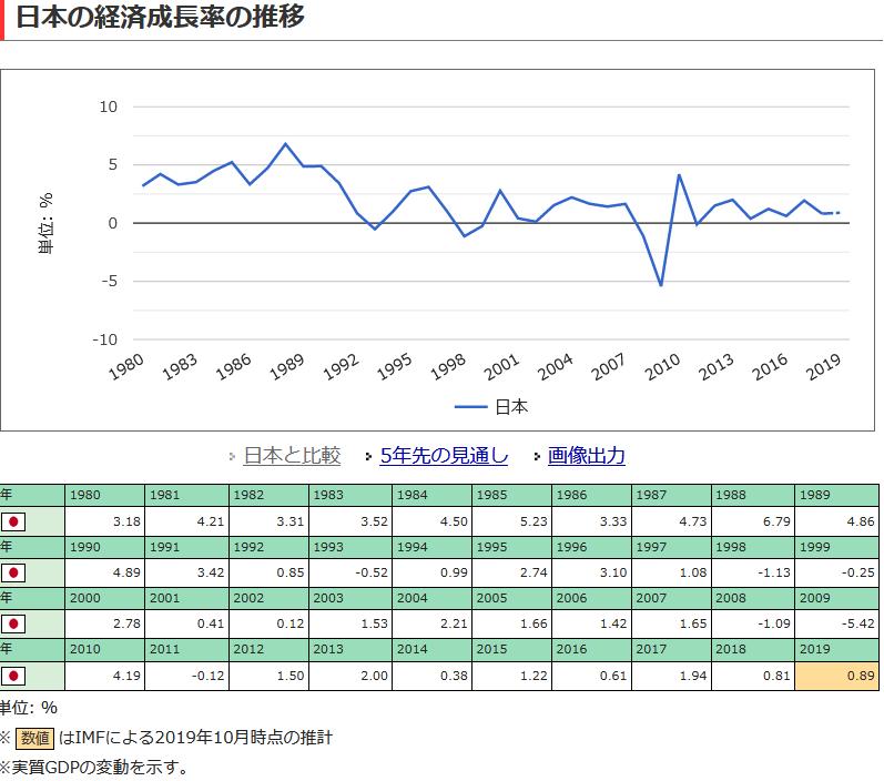 20200714日本の経済尾成長率の推移