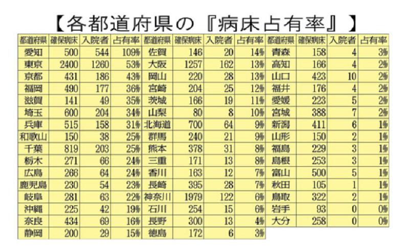 20200728都道府県の病床占有率