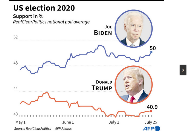 20200806米大統領選世論調査