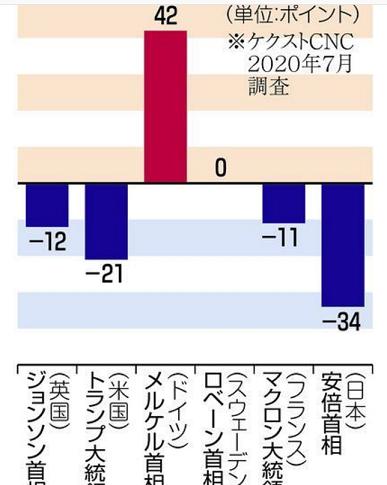 20200813六カ国世論調査で日本は最低