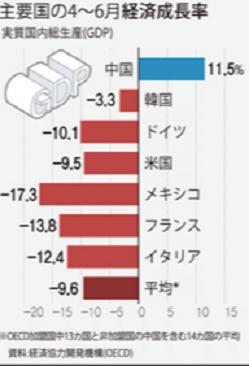 20200821主要国4-6月経済成長率