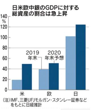 20200821日米欧中銀のGDPに対する王資産の割合は急上昇