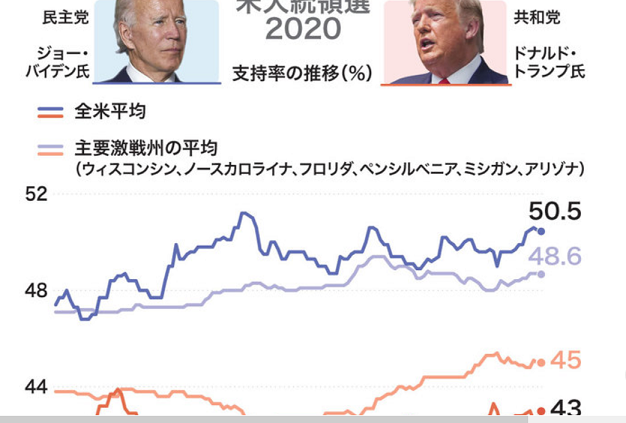 20200915米大統領選挙支持率