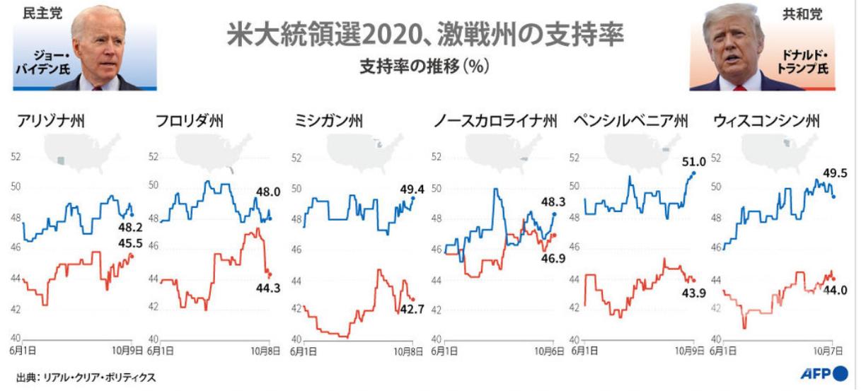 20201012米大統領選激戦州支持率
