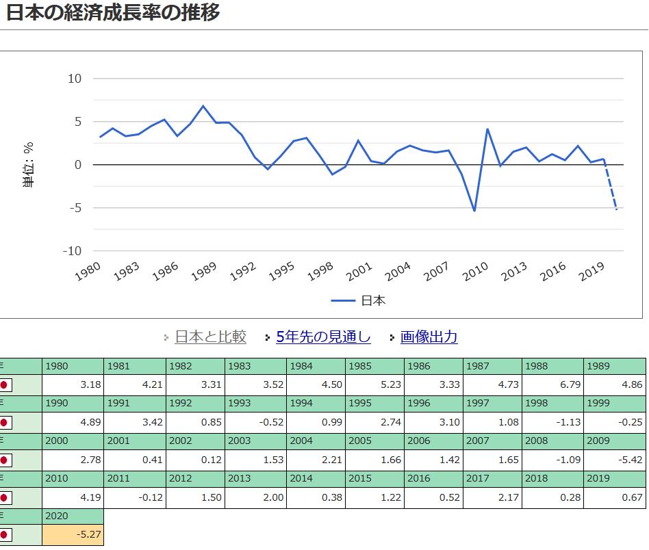 20201020日本の経済成長率の推移