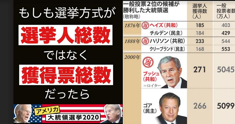 20201120米大統領選挙2