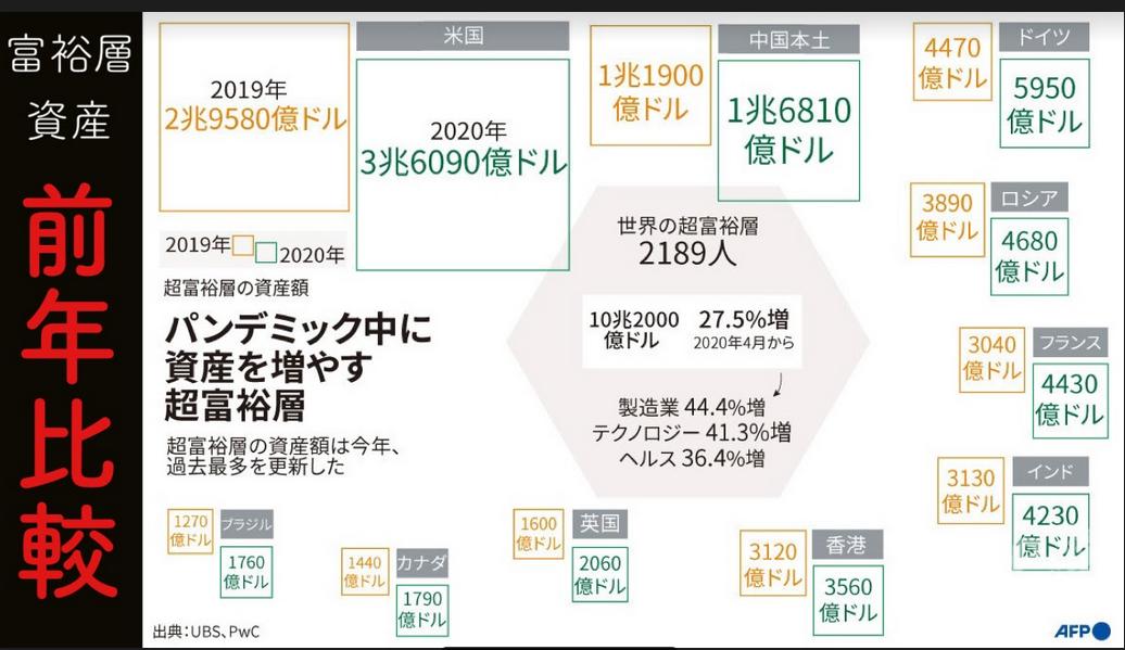 20201126コロナパンデミックで資産を増やした富裕層
