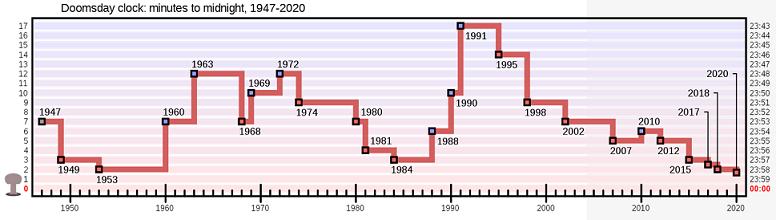 20201202終末時計1947-2020