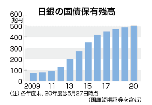 20201231日銀の国債保有残高