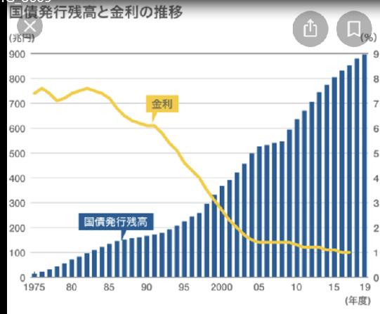20210121国債発行残高と金利の推移