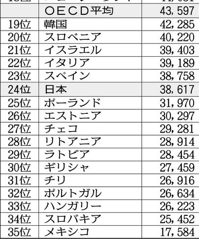 20210318OECD平均年収2019No2