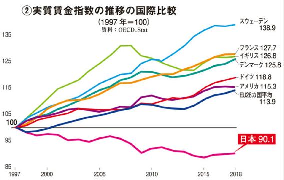 20210318実質賃金指数の国際比較