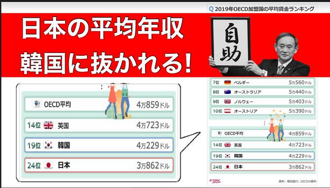 20210319日本の平均年収韓国に抜かれる