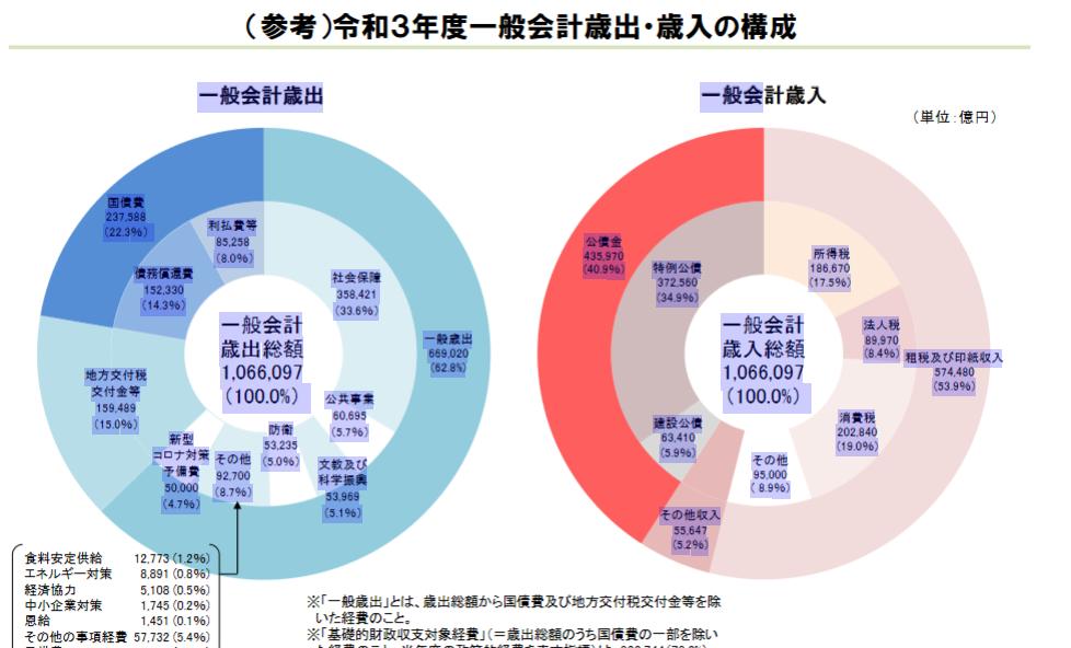20210326令和3年度予算一般会計歳出・歳入構成