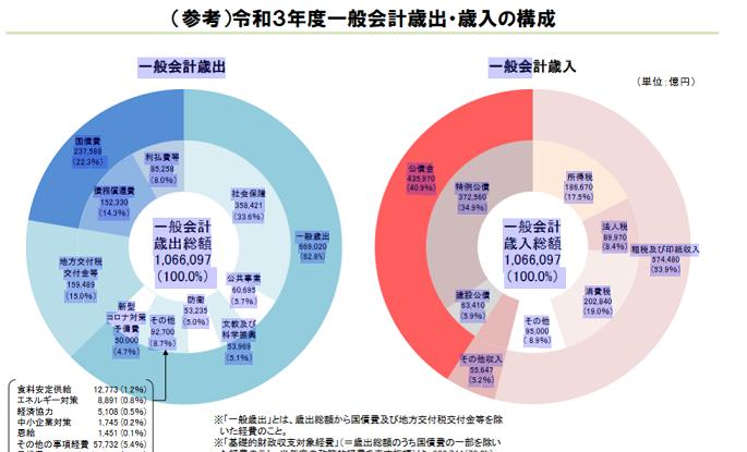 20210326令和3年度予算一般会計歳出・歳入構成bis
