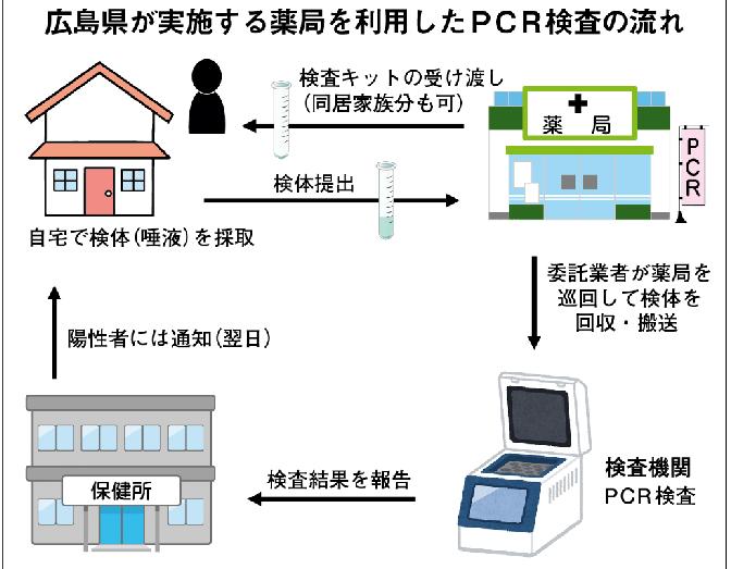 20210406広島県のPCR検査