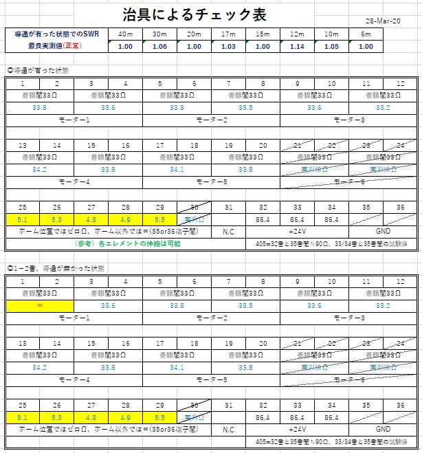 治具によるチェック表2