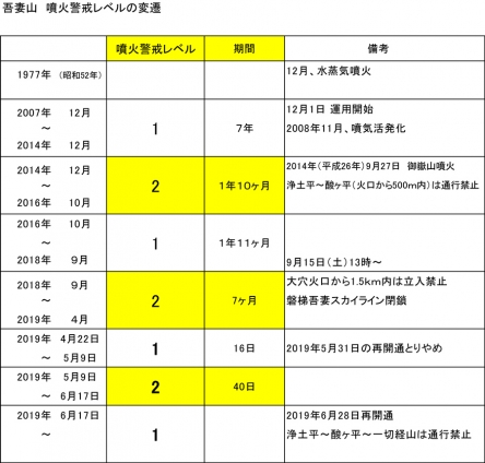 吾妻山の噴火警戒レベル変遷
