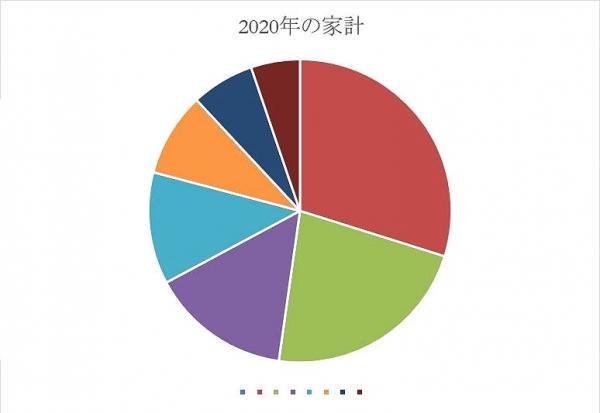 家計グラフイメージ