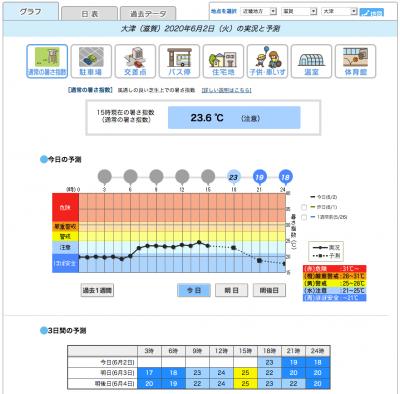 暑さ指数の実測と予想(環境省 熱中症予防情報サイト)