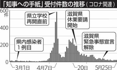 「知事への手紙「受付件数の推移(コロナ関連)
