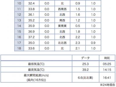 東近江の最高気温39.2度(8月20日14時15分)