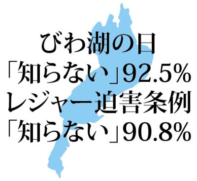 滋賀県の残念な調査結果
