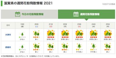滋賀県の週間花粉飛散情報(2月19日7時発表)