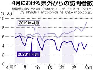 滋賀県外から県内への4月の訪問者数