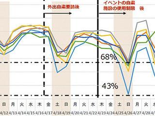 滋賀県内主要道路の4月の交通量グラフ
