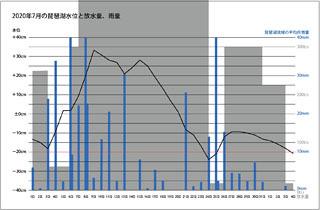 2020年7月の琵琶湖水位と放水量、琵琶湖流域の平均日雨量(サムネール)