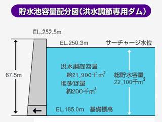 大戸川ダムの貯水量配分(降水調節専用ダム)