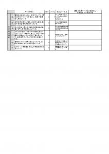 事業所自己評価表(公表用)_名島03