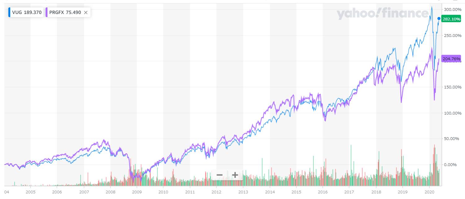 米国 ファンド 成長 プライス 株式 ロウ ティー