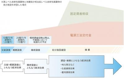 NUMO資料(処分場の調査関係)