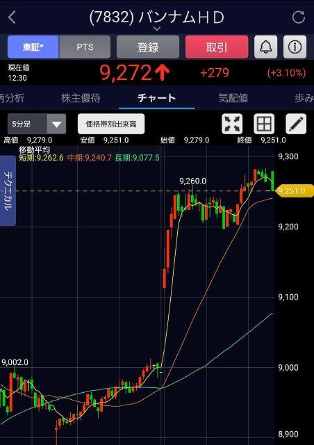 イーロン・マスク 株価