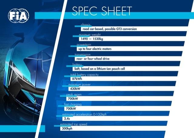 FIAエレクトリックGTシリーズ4 2021-4-22