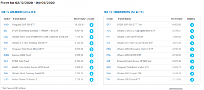 ETF-creations-redemptions-top10-2m-20200411.png