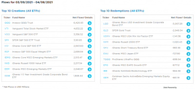 ETF-creations-top10-1m-20210410.png