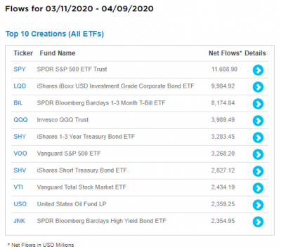 ETF-creations-top10-20200411.png