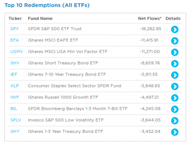 ETF-redemptions-top10-1y-20210410.png