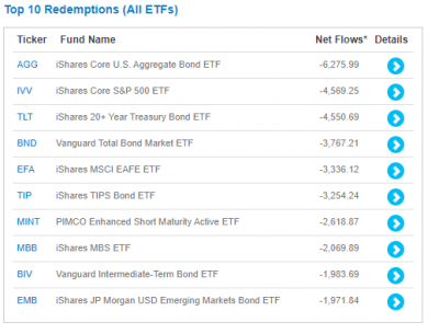 ETF-redemptions-top10-20200411.png